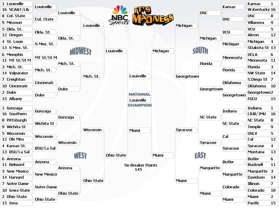 My NCAA Bracket (because why not)